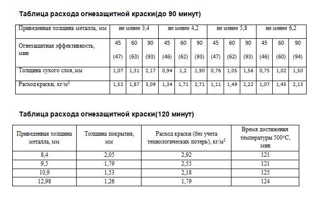 Таблица расхода огнезащитной краски для металлоконструкций